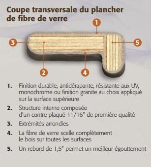 coupe transversale planche de fibre de verre
